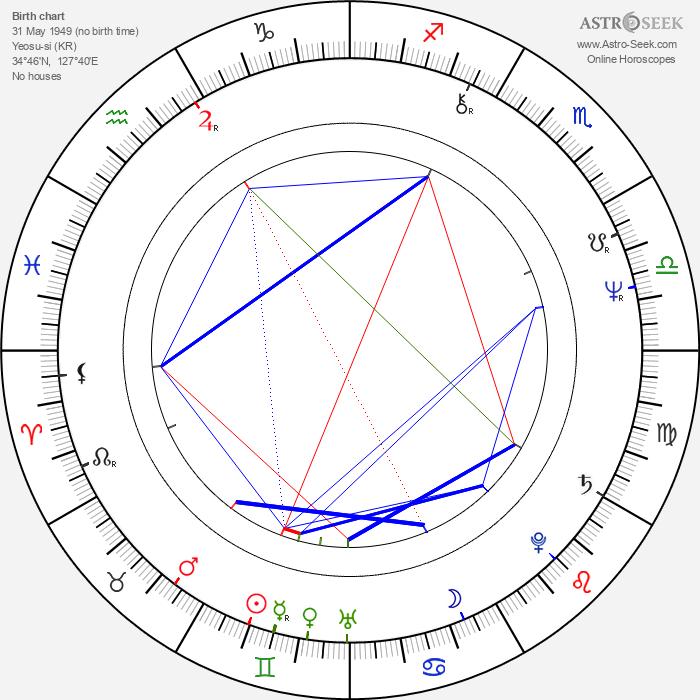 Hyeok Lim - Astrology Natal Birth Chart