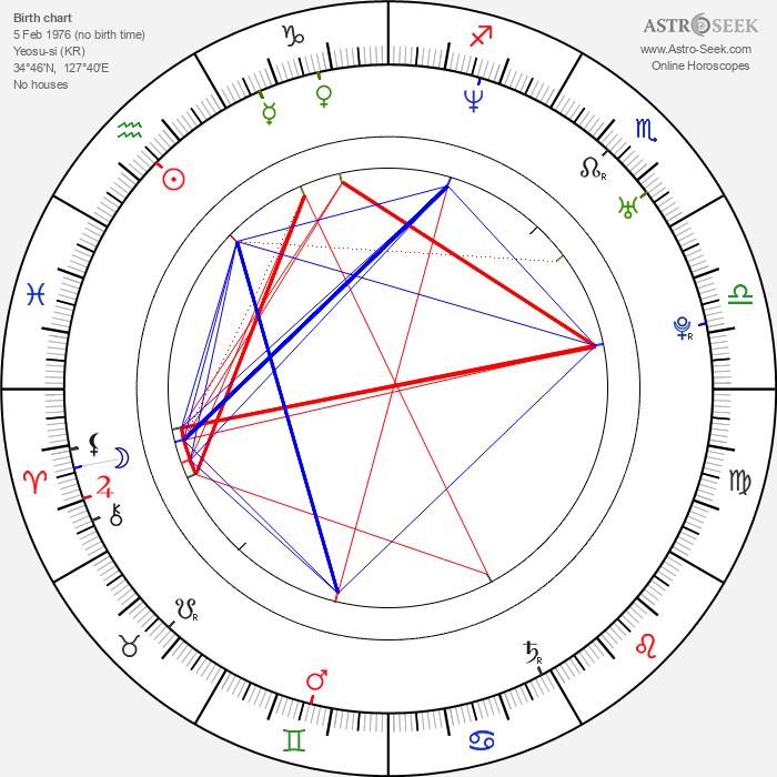 Hyeon-jin Sa - Astrology Natal Birth Chart