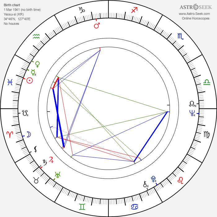 Hyeon Ju - Astrology Natal Birth Chart