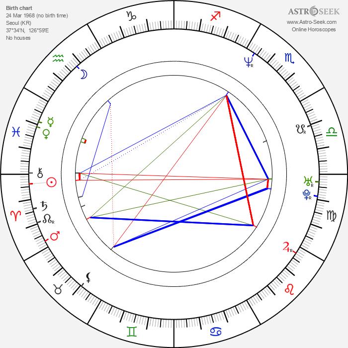 Hyeon-jun Shin - Astrology Natal Birth Chart