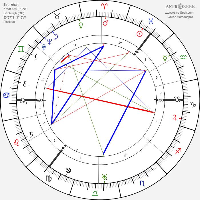 Hyman Levy - Astrology Natal Birth Chart