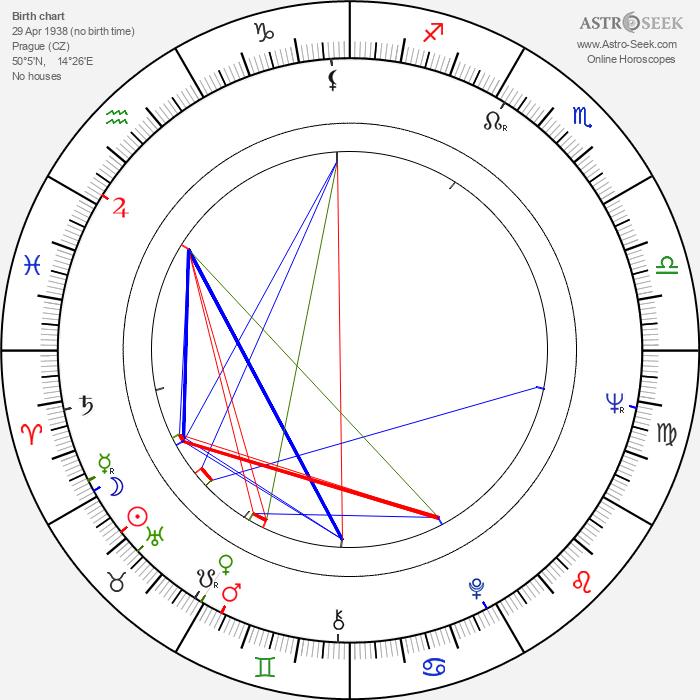 Hynek Bočan - Astrology Natal Birth Chart