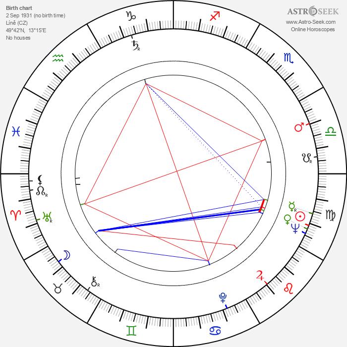 Hynek Kubasta - Astrology Natal Birth Chart