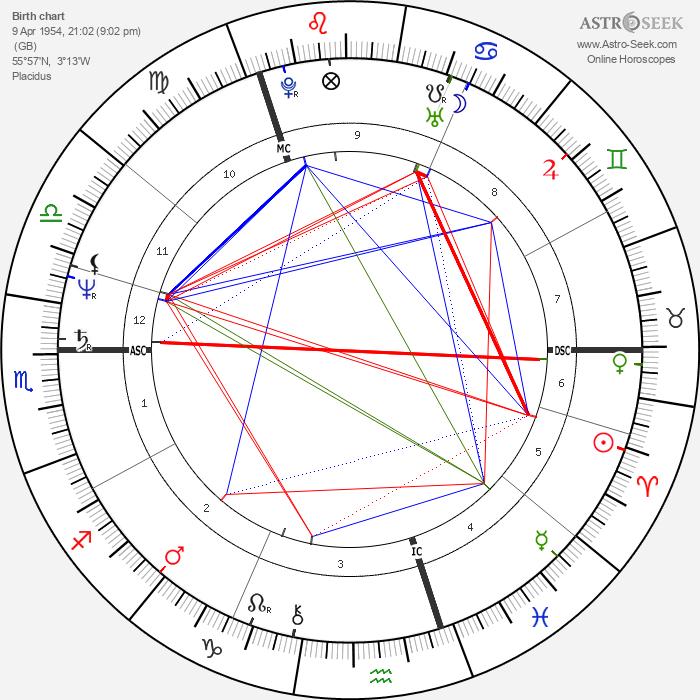 Iain Duncan Smith - Astrology Natal Birth Chart