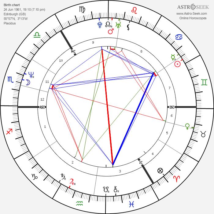 Iain Glen - Astrology Natal Birth Chart
