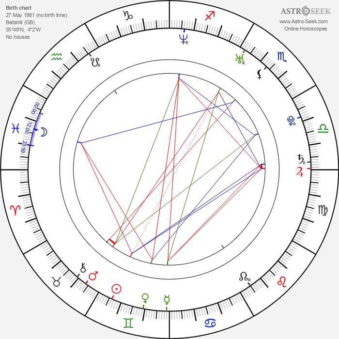 Iain Robertson - Astrology Natal Birth Chart
