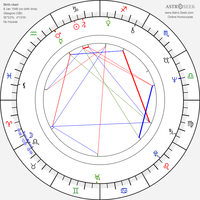 Iain Smith - Astrology Natal Birth Chart