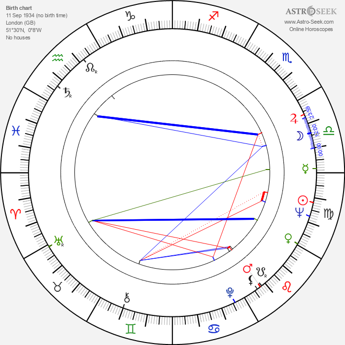 Ian Abercrombie - Astrology Natal Birth Chart