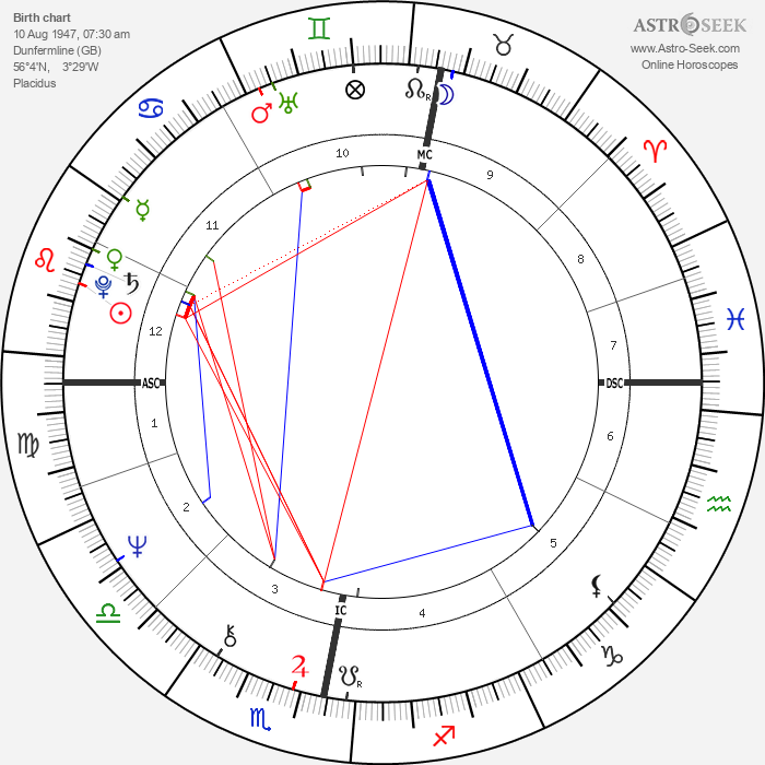 Ian Anderson - Astrology Natal Birth Chart