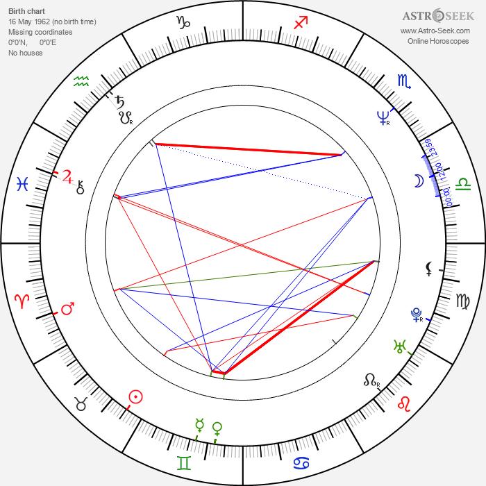 Ian Astbury - Astrology Natal Birth Chart