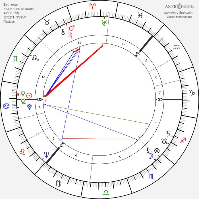 Ian Bannen - Astrology Natal Birth Chart
