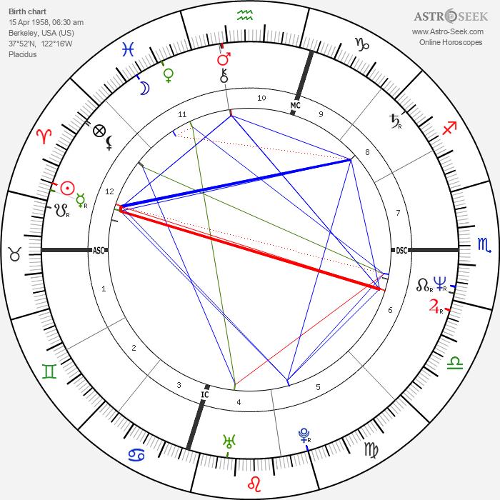 Ian Bernard - Astrology Natal Birth Chart