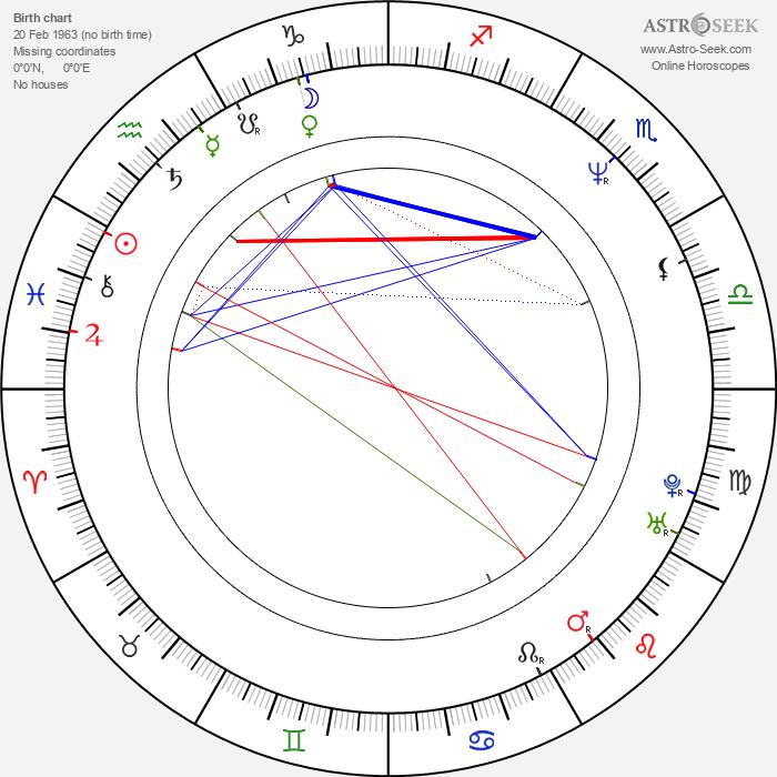 Ian Brown - Astrology Natal Birth Chart