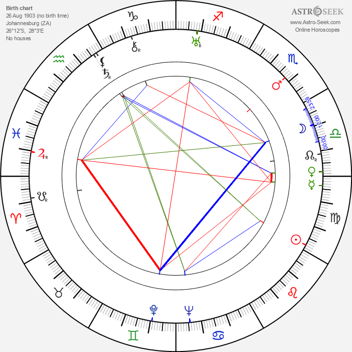 Ian Dalrymple - Astrology Natal Birth Chart