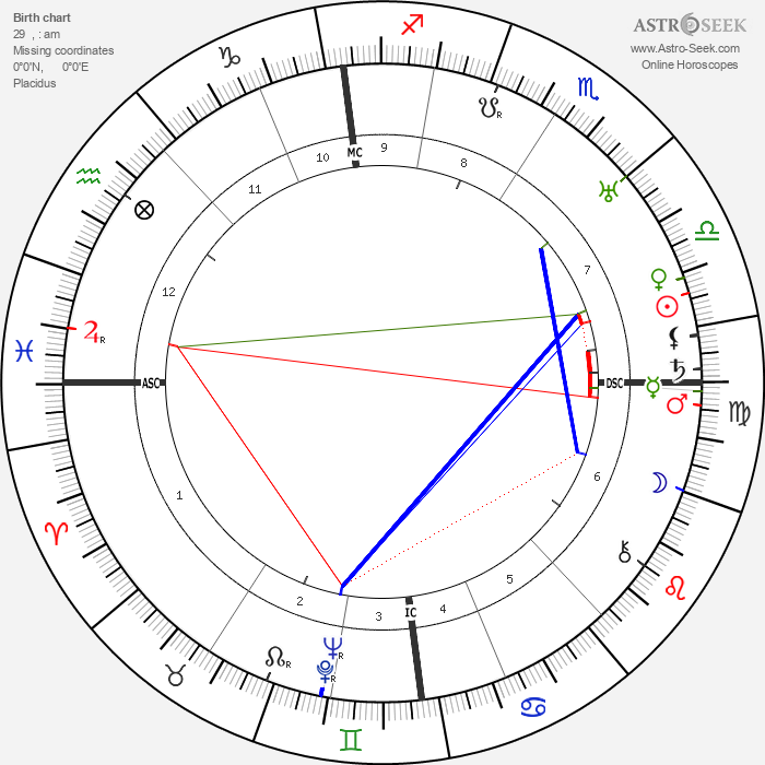Ian Fairweather - Astrology Natal Birth Chart