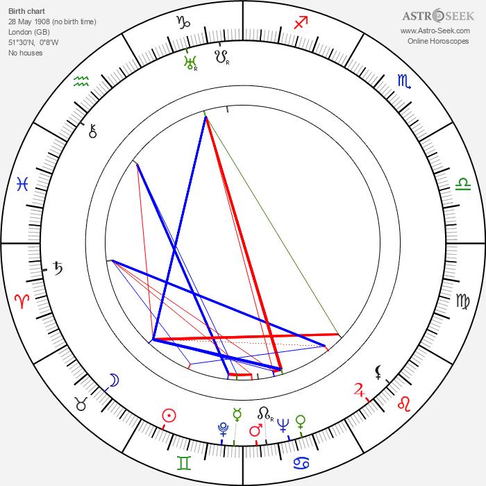 Ian Fleming - Astrology Natal Birth Chart