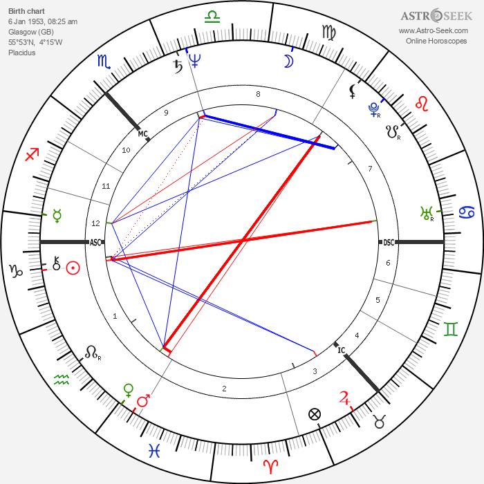 Ian Frazer - Astrology Natal Birth Chart