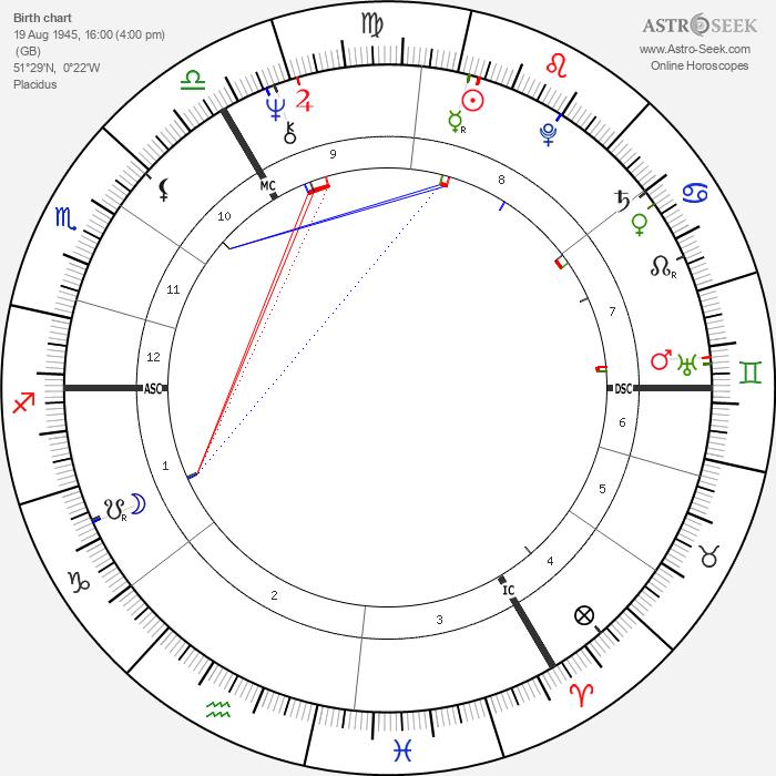 Ian Gillan - Astrology Natal Birth Chart