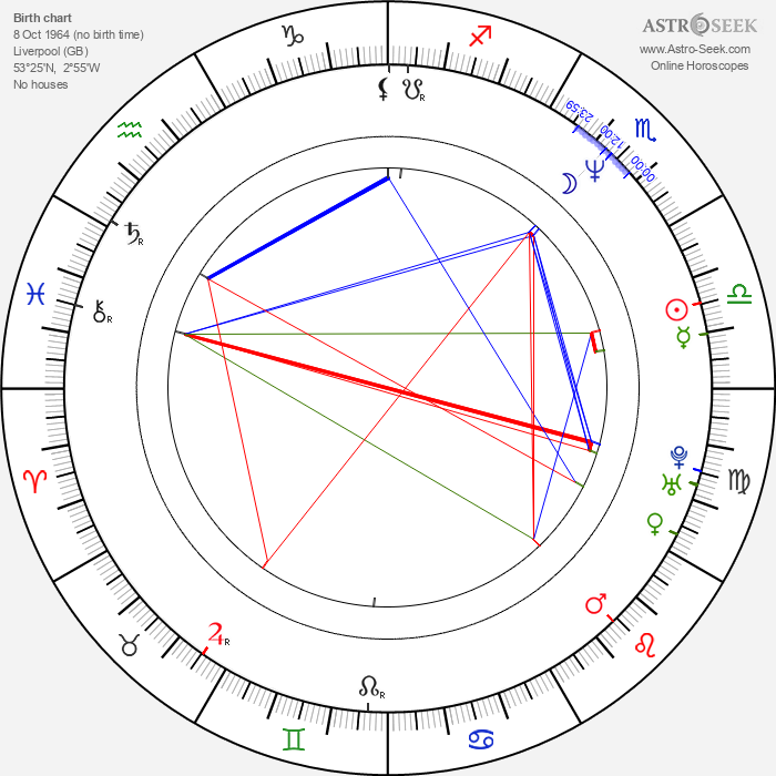 Ian Hart - Astrology Natal Birth Chart