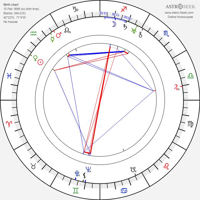 Ian Hugo - Astrology Natal Birth Chart