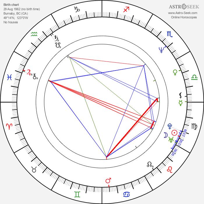 Ian James Corlett - Astrology Natal Birth Chart