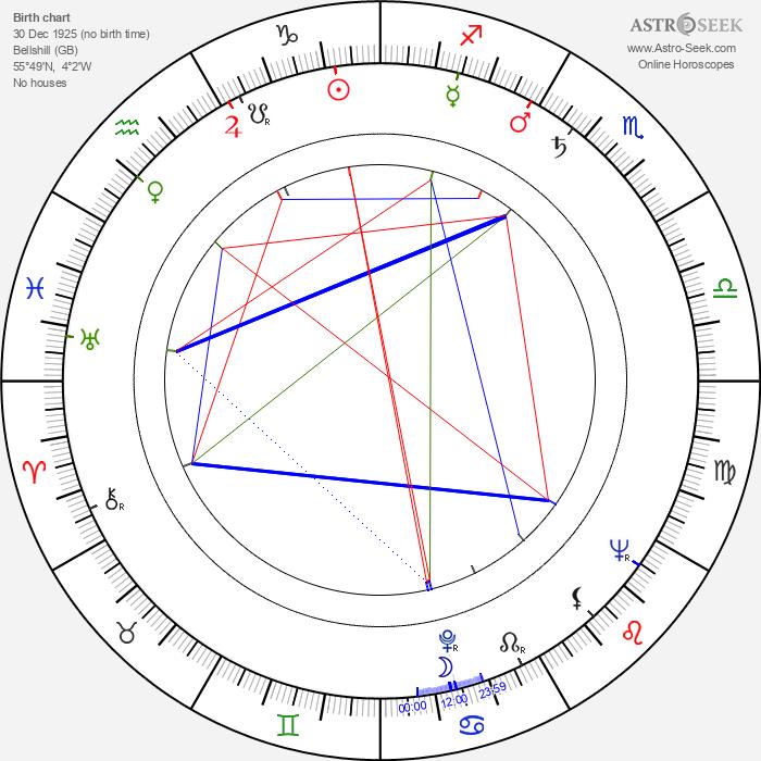 Ian MacNaughton - Astrology Natal Birth Chart
