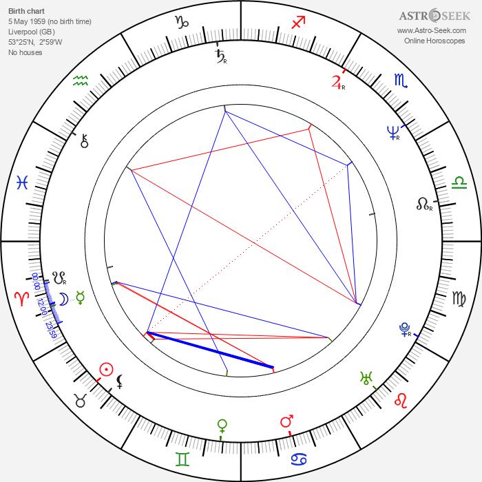 Ian McCulloch - Astrology Natal Birth Chart
