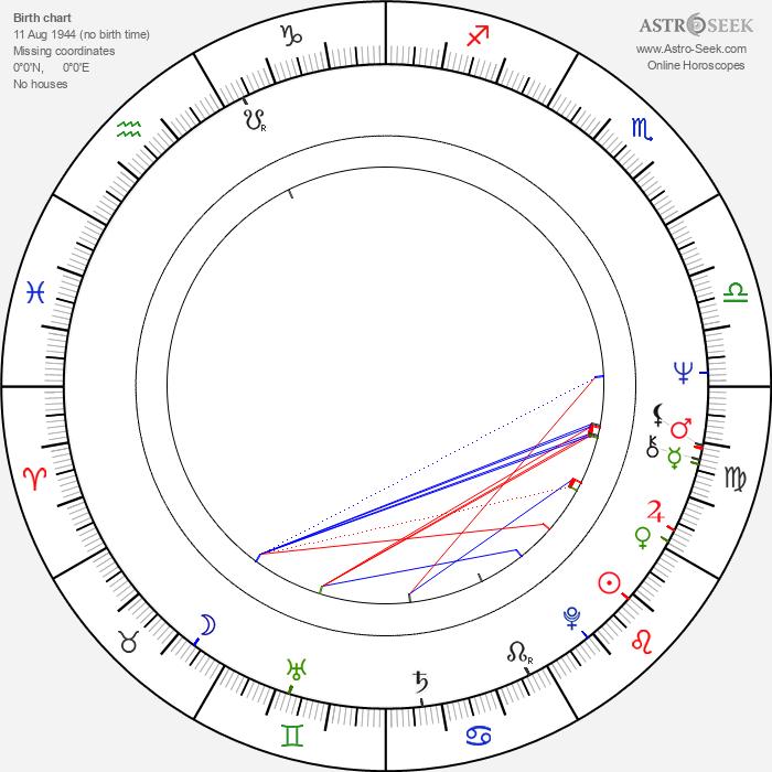 Ian McDiarmid - Astrology Natal Birth Chart