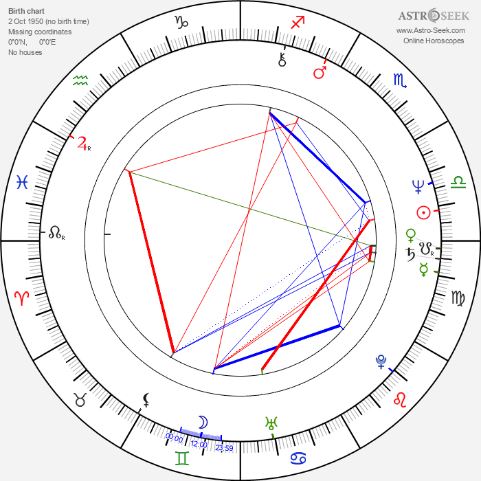 Ian McNeice - Astrology Natal Birth Chart