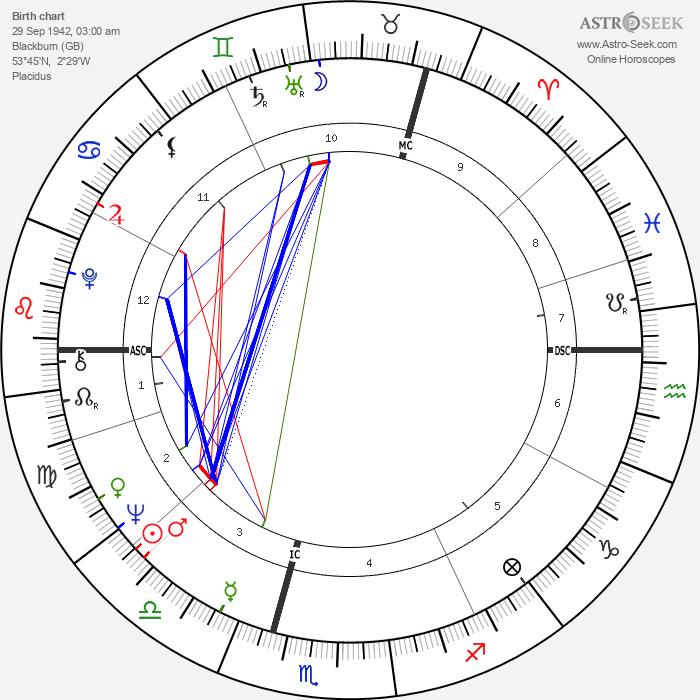 Ian McShane - Astrology Natal Birth Chart