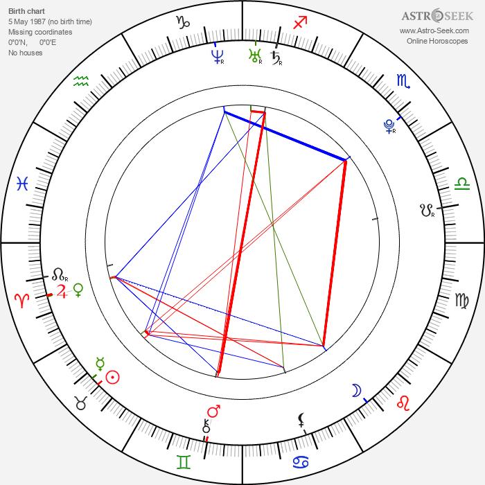 Ian Michael Smith - Astrology Natal Birth Chart