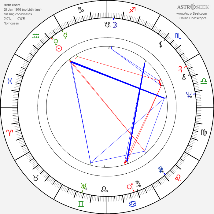 Ian 'Molly' Meldrum - Astrology Natal Birth Chart