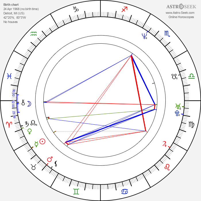 Ian Murray - Astrology Natal Birth Chart