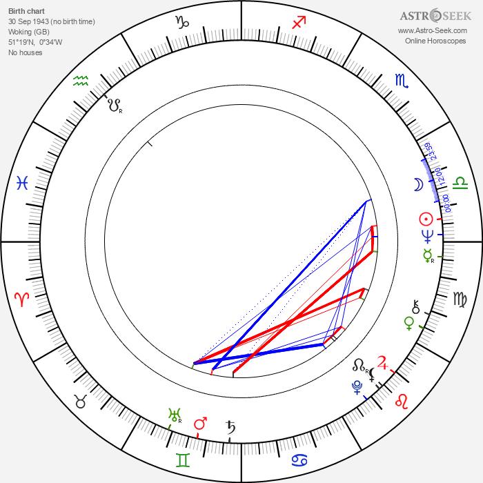 Ian Ogilvy - Astrology Natal Birth Chart