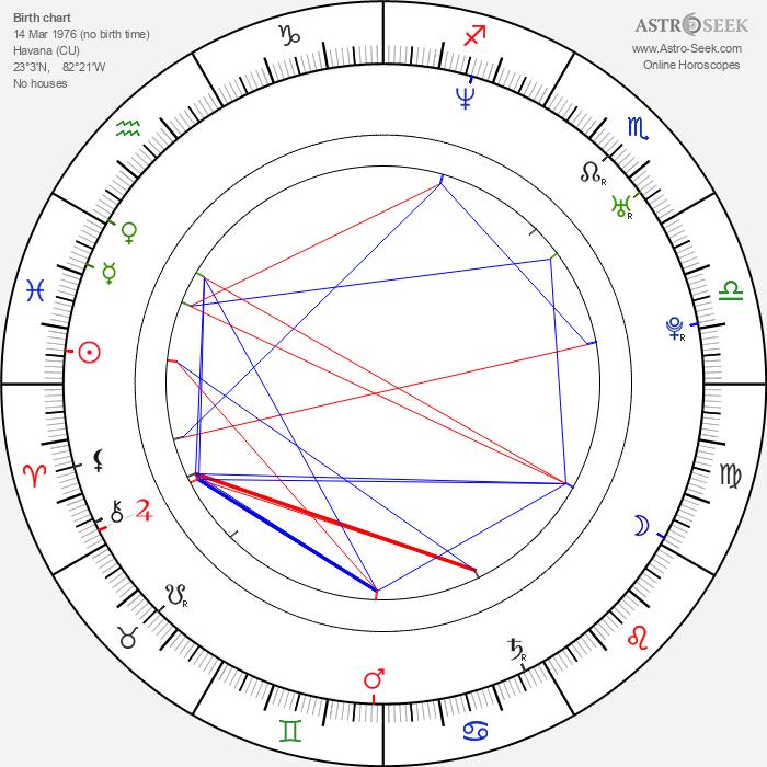 Ian Padrón - Astrology Natal Birth Chart