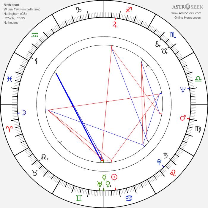 Ian Paice - Astrology Natal Birth Chart
