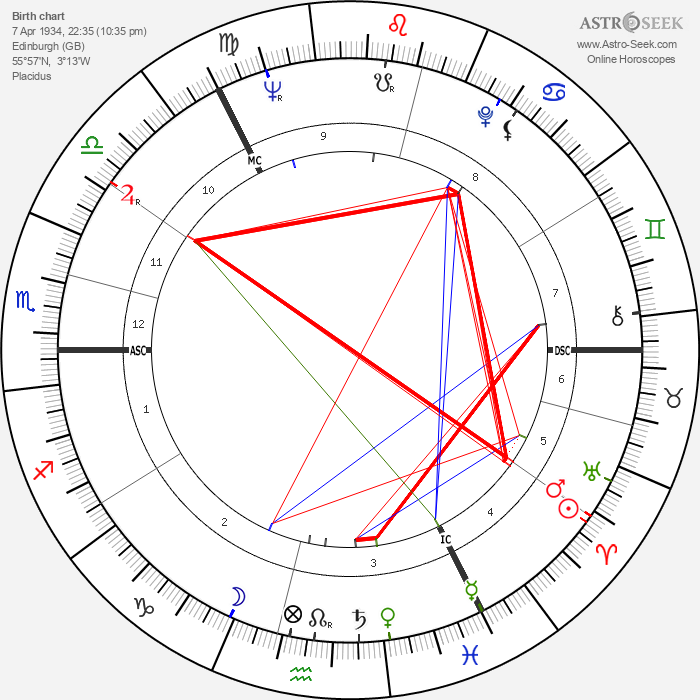 Ian Richardson - Astrology Natal Birth Chart