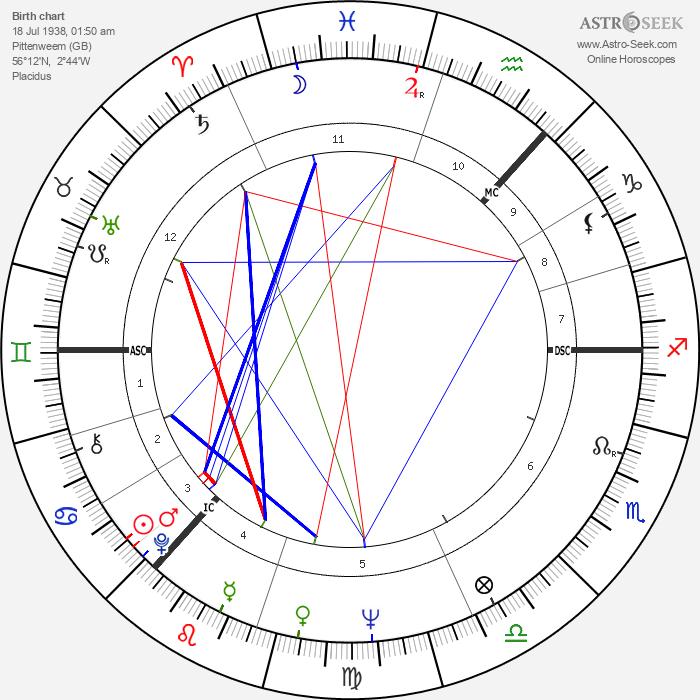Ian Stewart - Astrology Natal Birth Chart
