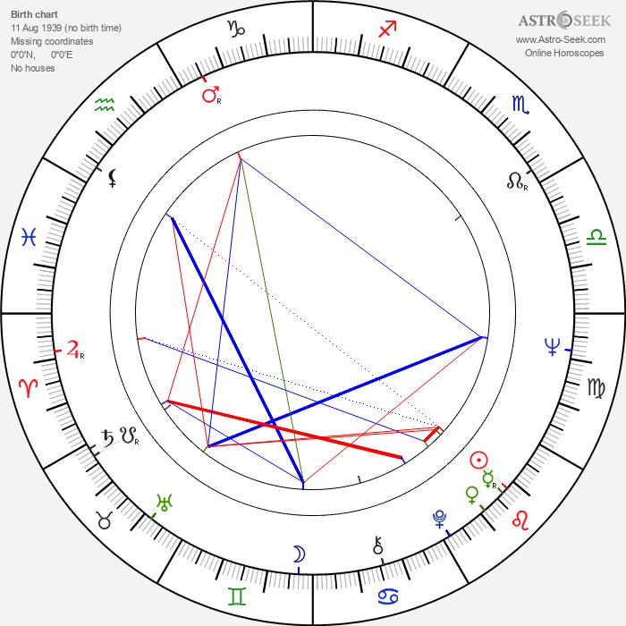 Ian Thompson - Astrology Natal Birth Chart