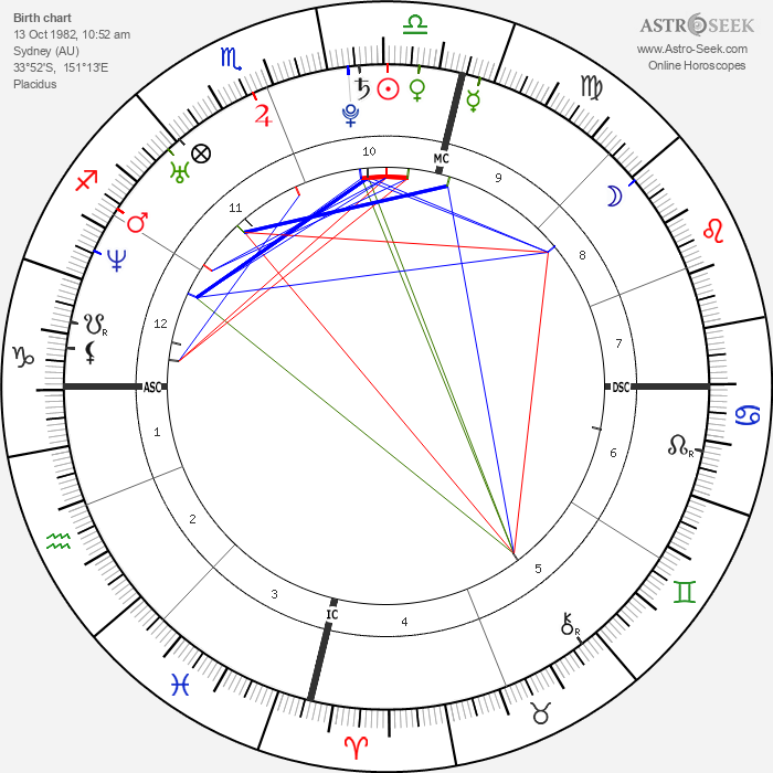 Ian Thorpe - Astrology Natal Birth Chart