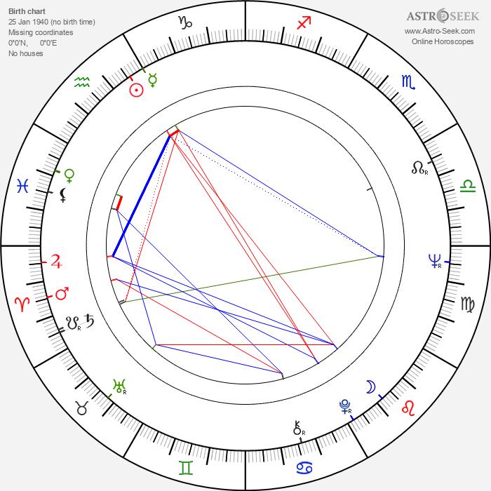 Ian Watkin - Astrology Natal Birth Chart