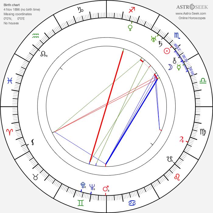 Ian Wolfe - Astrology Natal Birth Chart