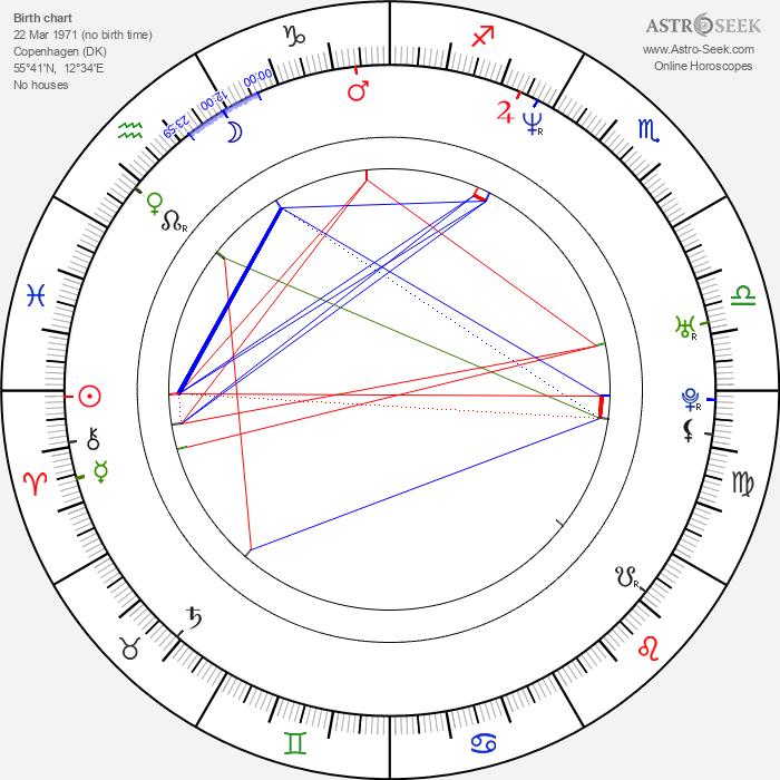 Iben Hjejle - Astrology Natal Birth Chart