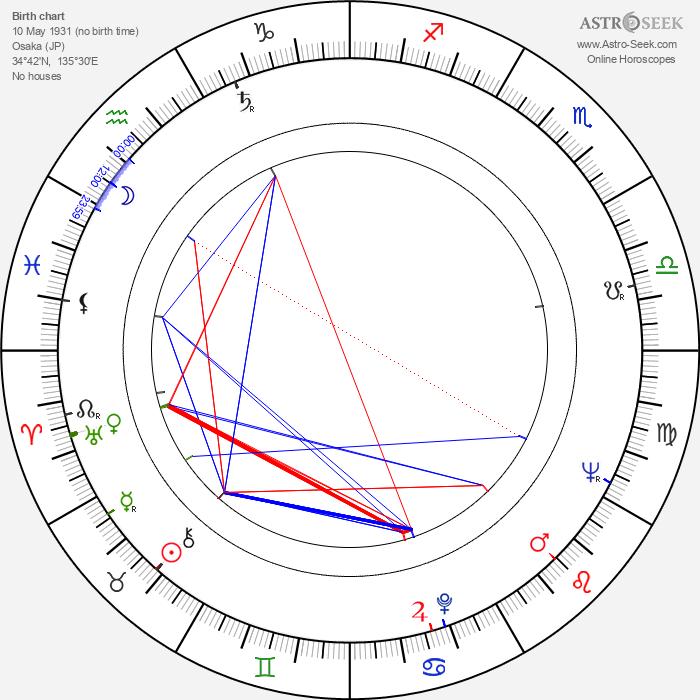 Ichirô Nagai - Astrology Natal Birth Chart