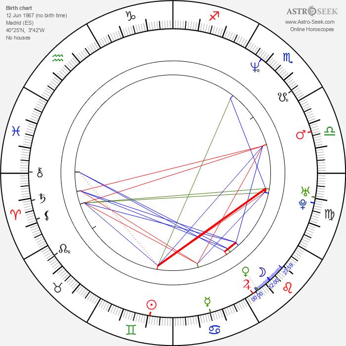 Icíar Bollaín - Astrology Natal Birth Chart