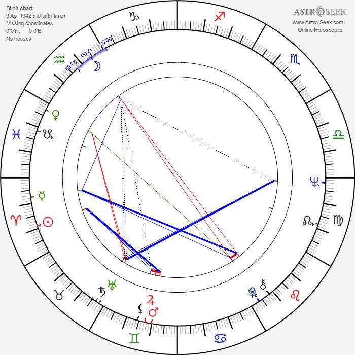 Ida Galli - Astrology Natal Birth Chart
