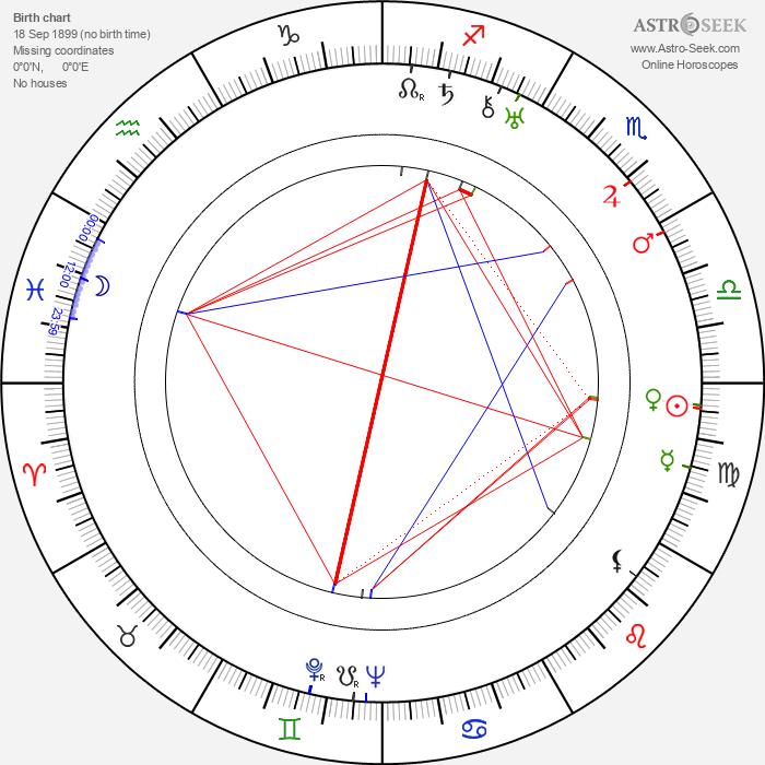 Ida Kamińska - Astrology Natal Birth Chart
