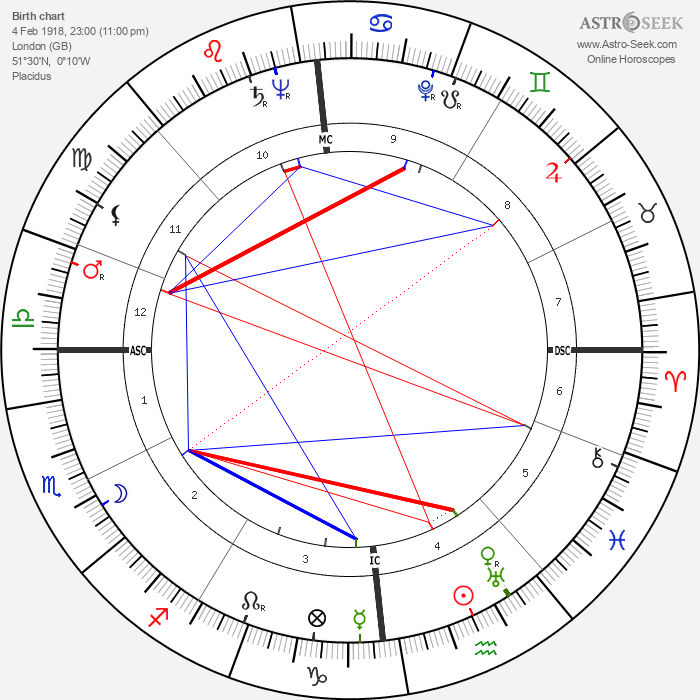 Ida Lupino - Astrology Natal Birth Chart