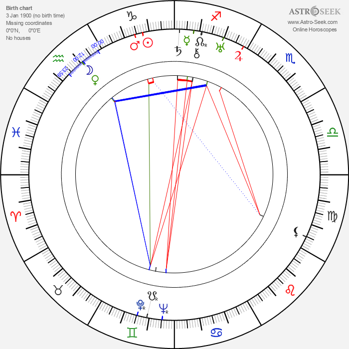 Ida Peitsalo - Astrology Natal Birth Chart