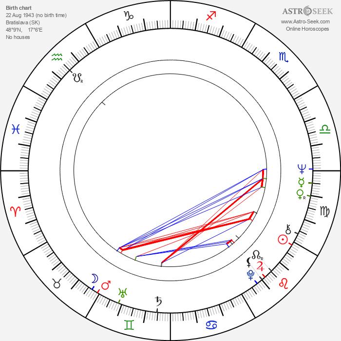 Ida Rapaičová - Astrology Natal Birth Chart